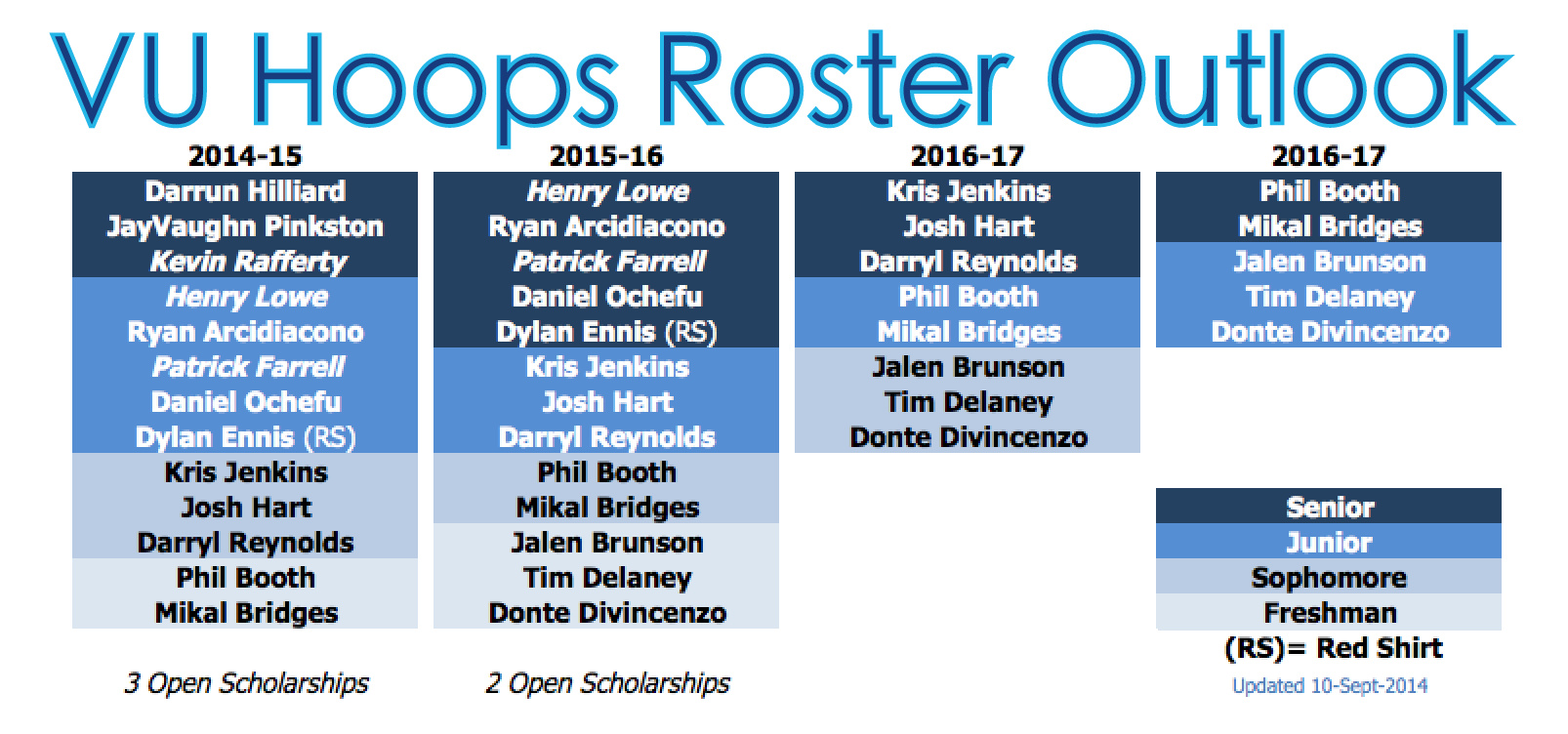 Roster_outlook