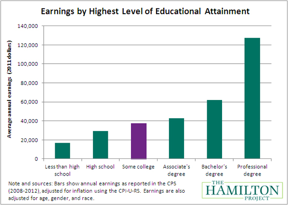 earning a college degree worth it The american debate over whether a college education is worth it began when   [126] career earnings for college graduates are 71% to 136%.