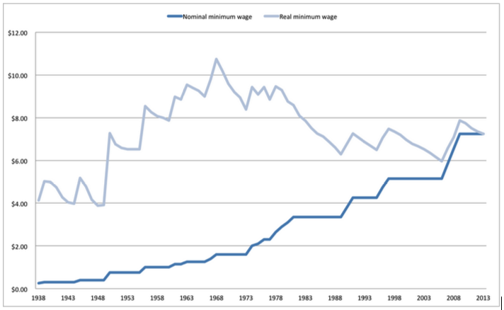 When Does Minimum Wage Go Up >> Everything You Need To Know About The Minimum Wage Vox
