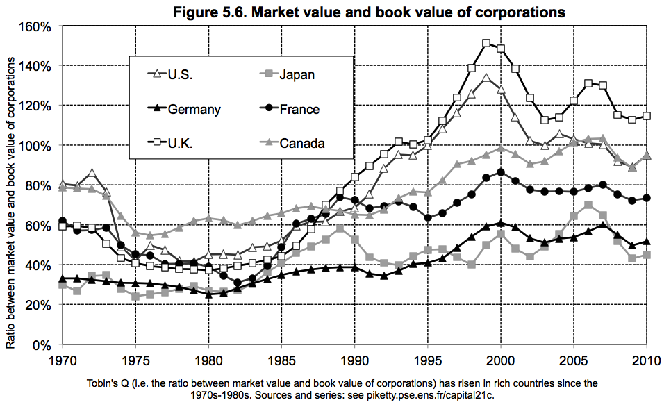 Market_value_and_book_value