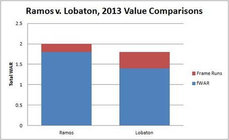 Ramos_lobaton_value_comp_medium