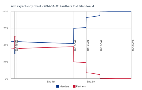Win_expectancy_chart_-_2014-04-01_panthers_2_at_islanders_4_medium