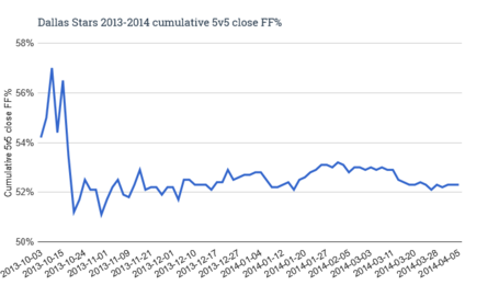 Dallas_stars_2013-2014_cumulative_5v5_close_ff__medium