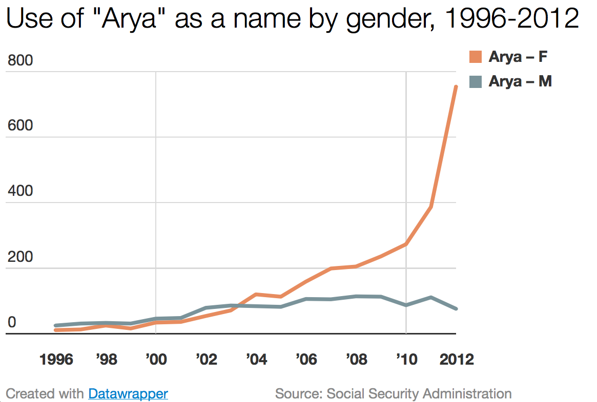 Arya_gender_graph_datawrapper