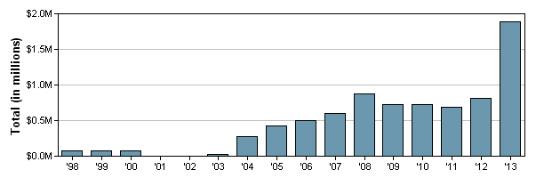 Herbalife_lobbying_chart