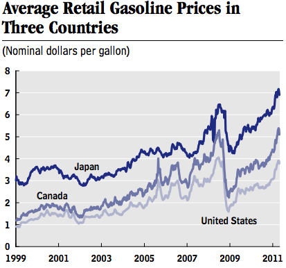 Cbo_gasoline_prices_2