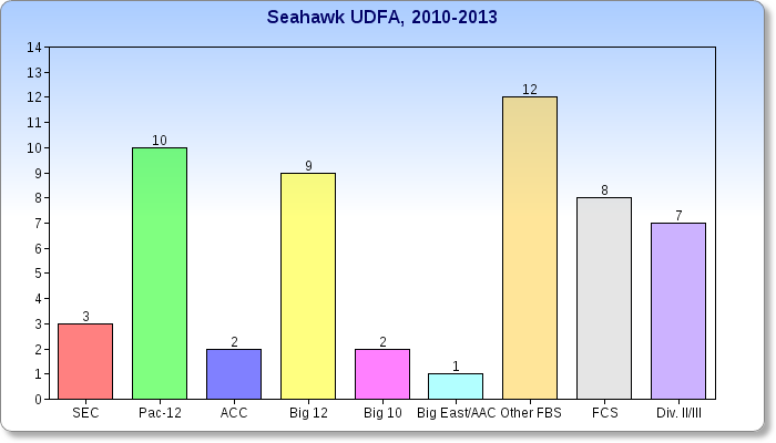 Hawks_bar_chart_2_medium