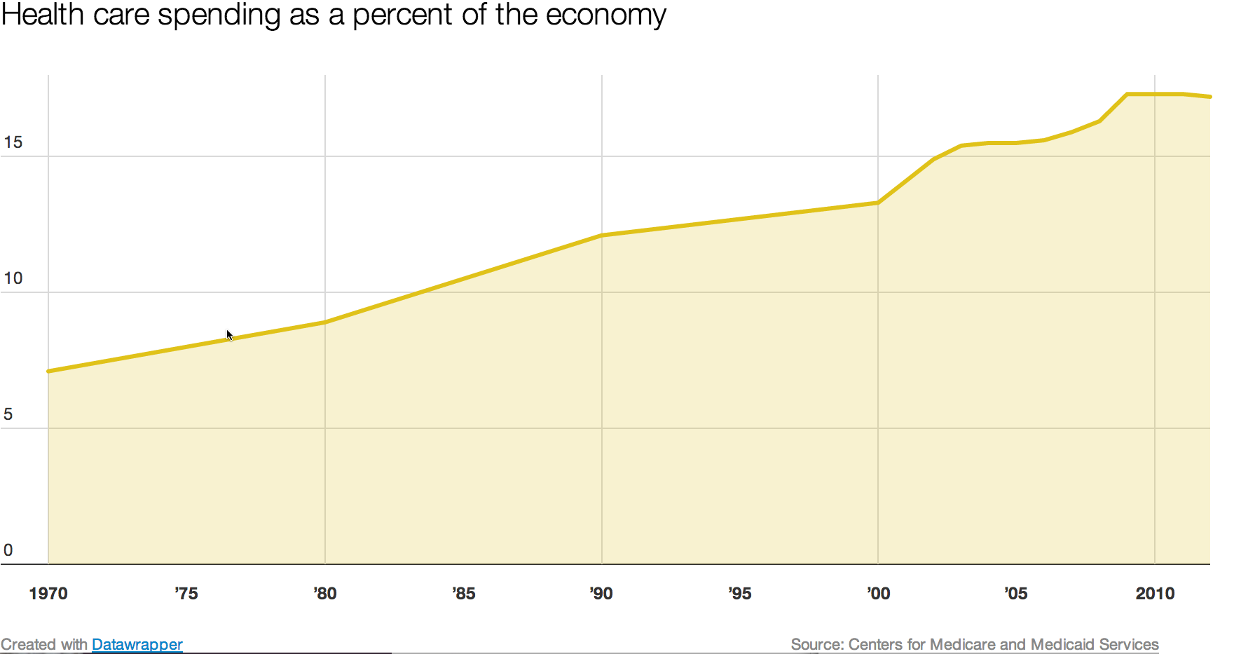 Health_spending_as_percent_of_the_economy