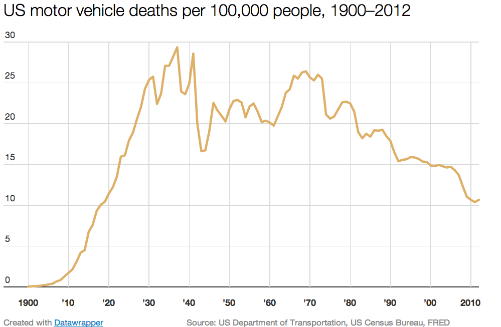 You're less likely to die in a car crash nowadays — here's