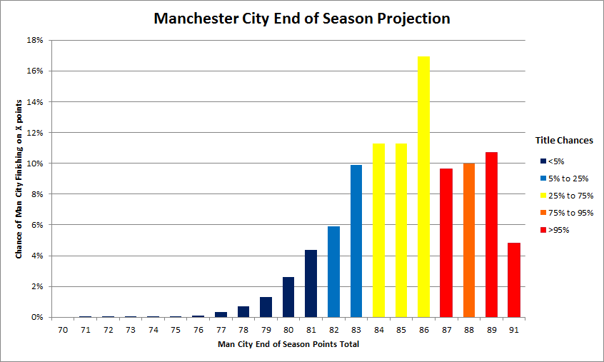 Man_city_title_proj