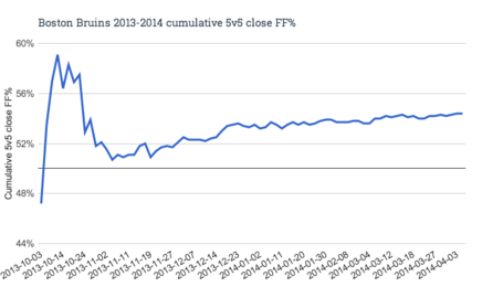 Boston_bruins_2013-2014_cumulative_5v5_close_ff__medium