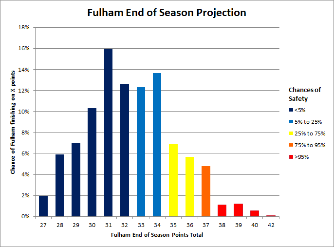 Fulham_relegation_odda
