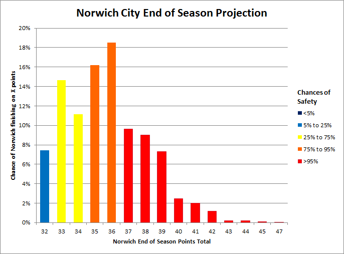 Norwich_relegation_odds