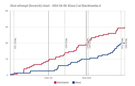 Fenwick_chart_for_2014-04-06_blues_2_at_blackhawks_4_medium