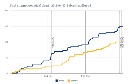 Fenwick_chart_for_2014-04-03_sabres_1_at_blues_2_medium