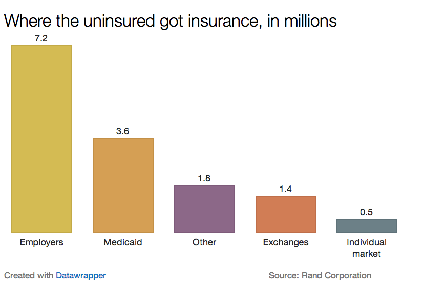 Where_the_uninsured_got_insurance__in_millions