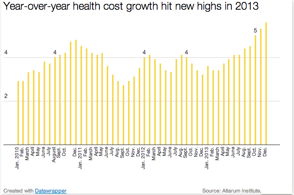 Health_spending_year_over_year_growth