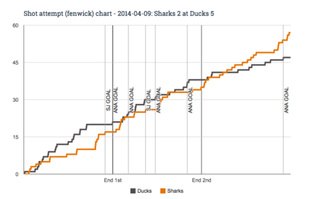 Fenwick_chart_for_2014-04-09_sharks_2_at_ducks_5_medium