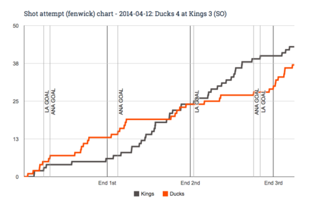 Fenwick_chart_for_2014-04-12_ducks_4_at_kings_3__so__medium