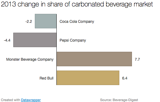 Change_in_carbonated_market