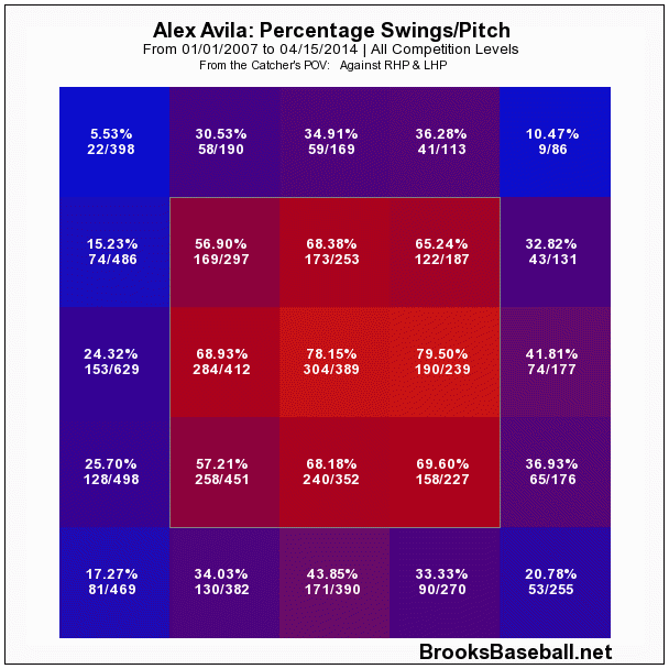 Avila_swing_rate_medium