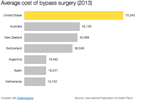 Bypass_surgery