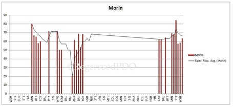 Morin_medium
