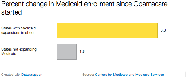 medicaid enrollment changes Obamacare Enrollment Likely to Push Past 8 Million