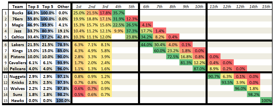 2013_2014_nba_draft_lotto_-_post_coin_flip_probabilities