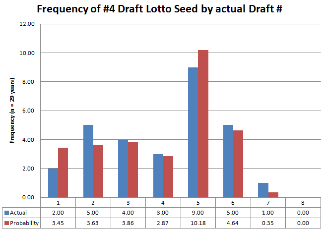 1985_2013_-_lotto_seed_4_result_frequency