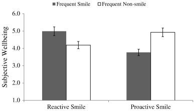 Smile_chart