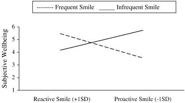 Smile_chart2