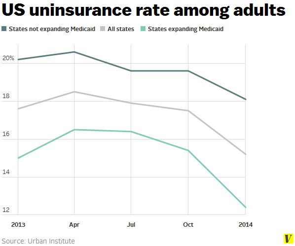 Us_uninsurance_rate_adults
