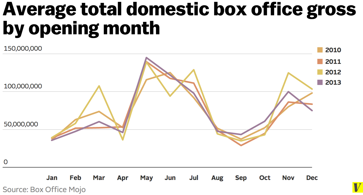 Average_total_domestic_box_office_gross_by_opening_month