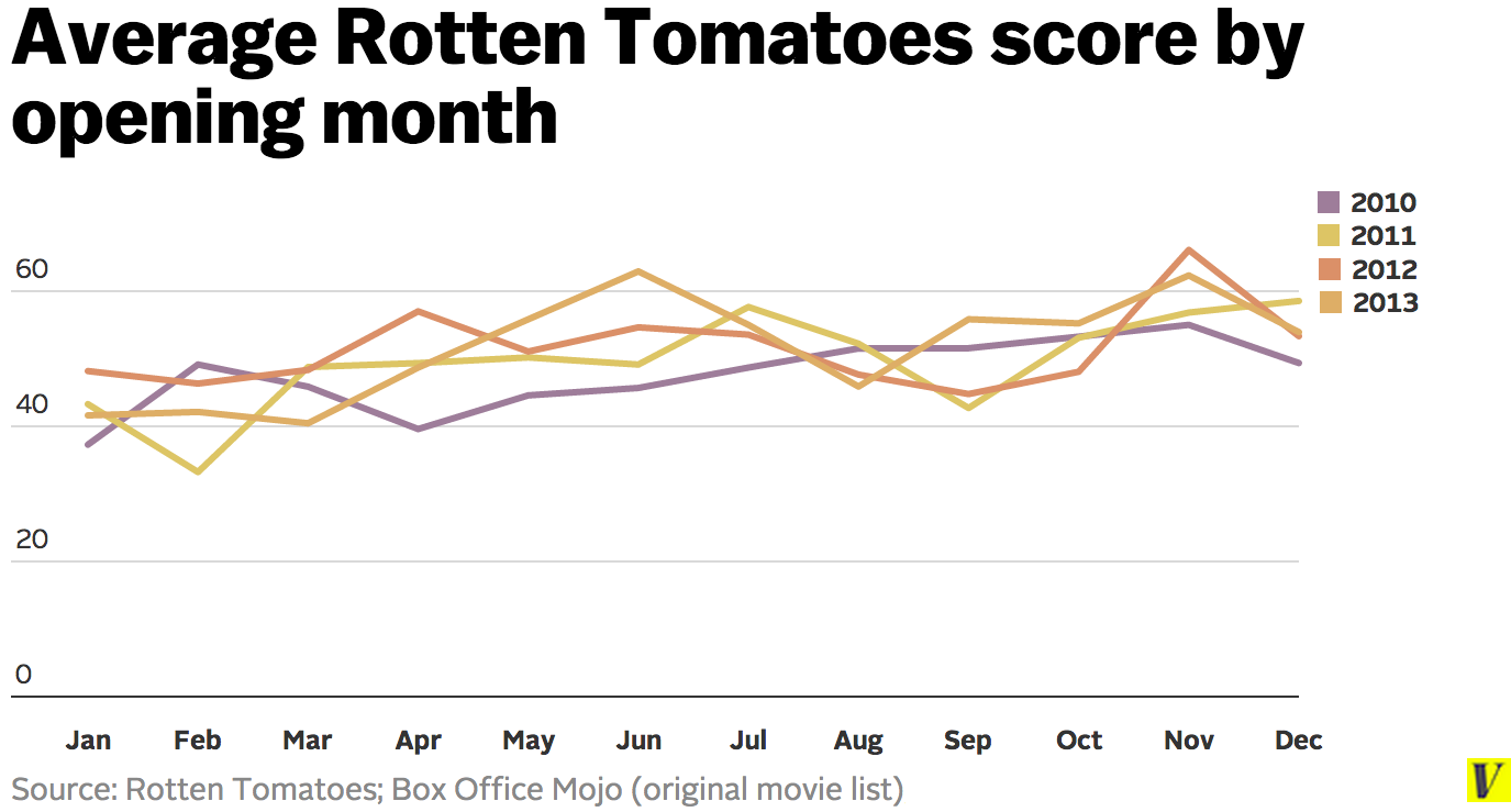 Average_rotten_tomatoes_score_by_opening_month