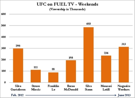 _2014__gift_-_ufc_viewership_-_ufc_on_fuel_tv_medium