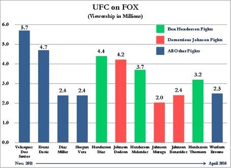 _2014__gift_-_ufc_viewership_-_ufc_on_fox_medium