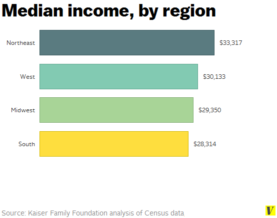 Median_income_by_region