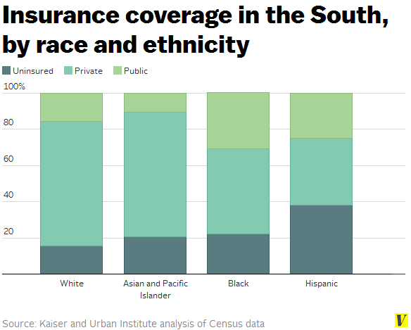 Insurance_coverage_in_south_by_race_and_ethnicity