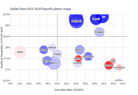 Dallas_stars_2013-2014_playoffs_player_usage_medium