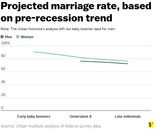 Projected_marriage_rate_based_on_pre-recession_trend