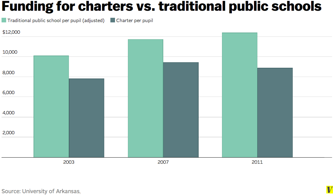 do charter schools take money away from public schools   traditional public schools screen shot 2014 04 30 at 12 50 45 pm