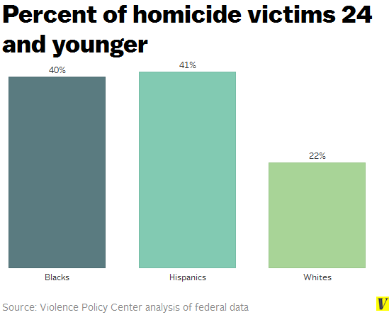Homicide_victims_24_and_younger