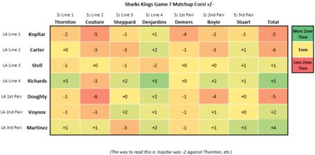 Sharks_kings_game7_medium