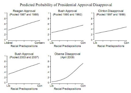 Race-and-obama-disapproval