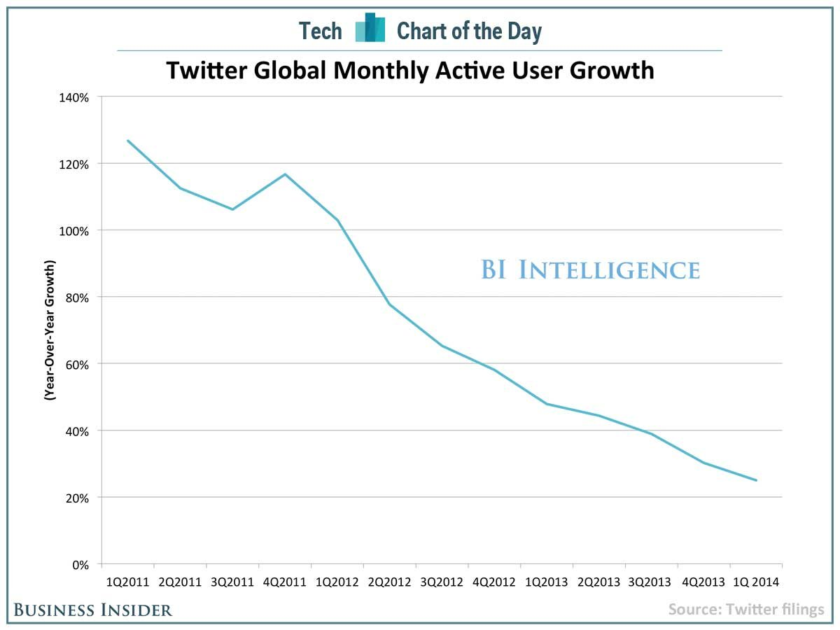 Chart-of-the-day-twitter-growth