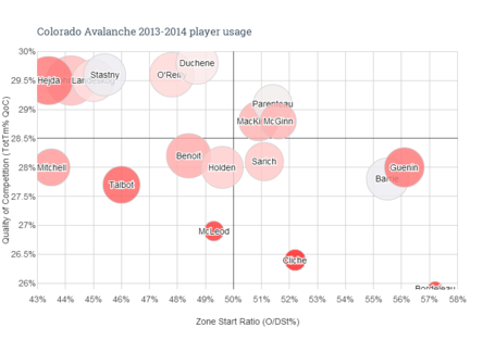 Colorado_avalanche_2013-2014_player_usage__6__medium