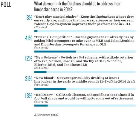 Linebacker_poll_medium