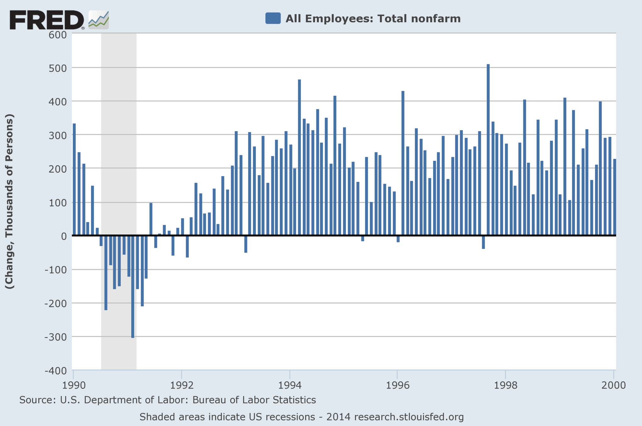 Why Yellen and Obama shouldn\'t celebrate last week\'s jobs numbers - Vox