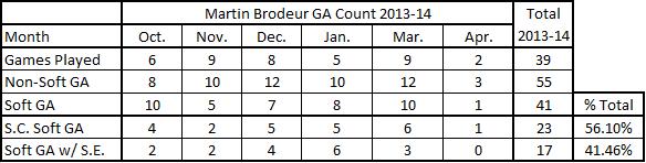 Brodeur_ga_sc_se_chart